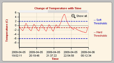 freezer temperature monitoring graph,freezer alarm